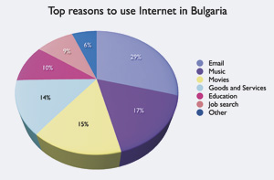 Top reasons to use internet in Bulgaria